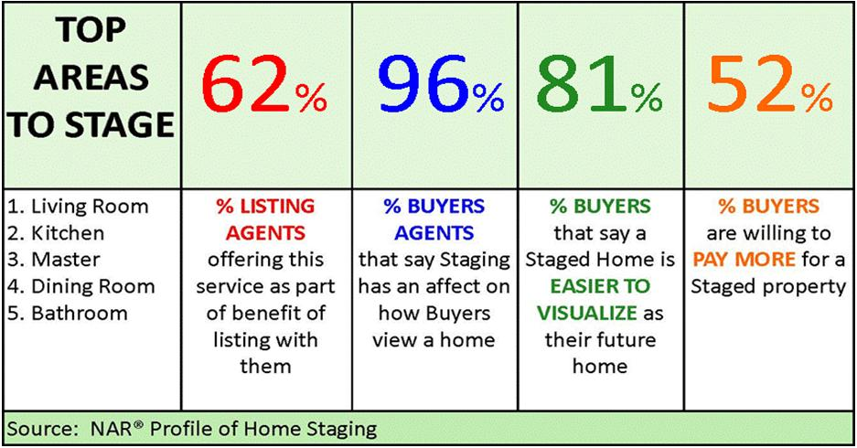 Home Staging Stats